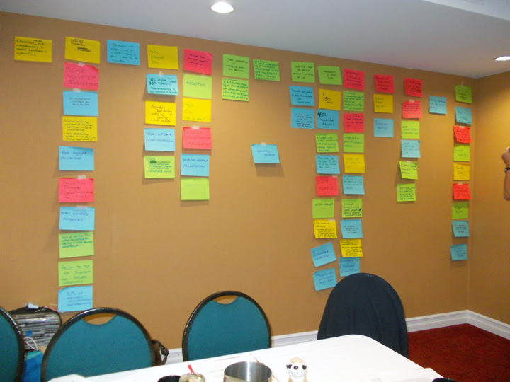 Colourful sheets of paper taped to meeting room wall/brainstorming/areas to focus on