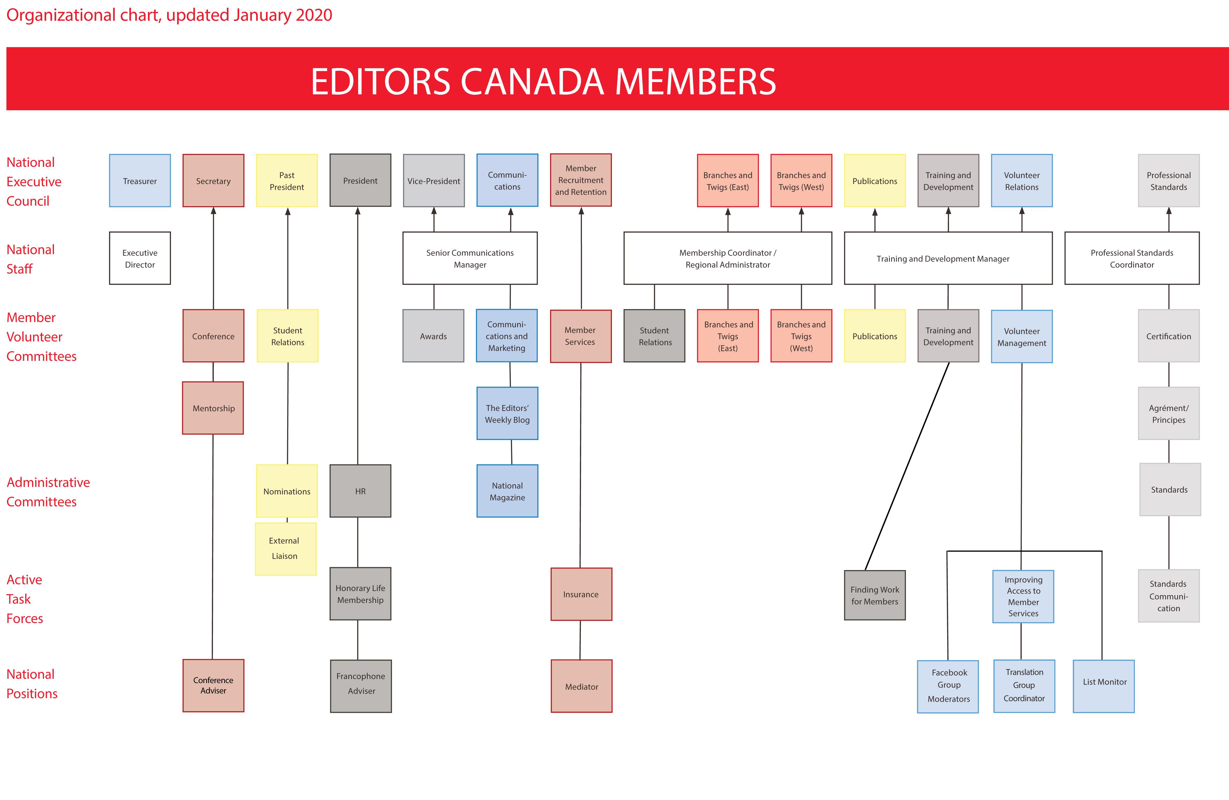 Editors Canada Organizational Chart (January 2020)