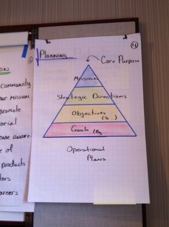 Whiteboard showing pyramid of strategic and operational planning at the June 2012 national executive council meeting