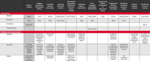 2018 Membership Benefits Comparison