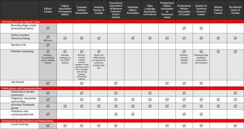 Membership Benefits Comparison (2019) pg 2