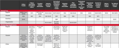 2019 Fee comparison chart