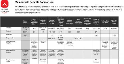 Membership benefits comparison (September 2020)