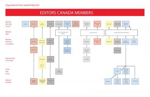 Editors Canada organizational chart, updated May 2021